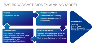 b2c broadcast money making model by Milan Pintar (MBA)